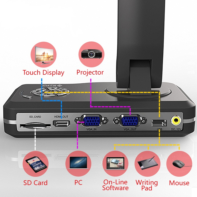 HO TRO PHAT HINH ANH TRUC TIEP THONG QUA CONG HDMI CUA MAY CHIEU VAT THE WANIN V500